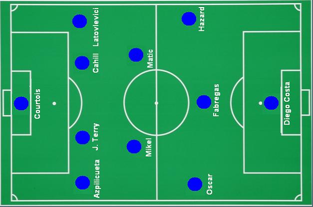 Chelsea barcelona predicted line up